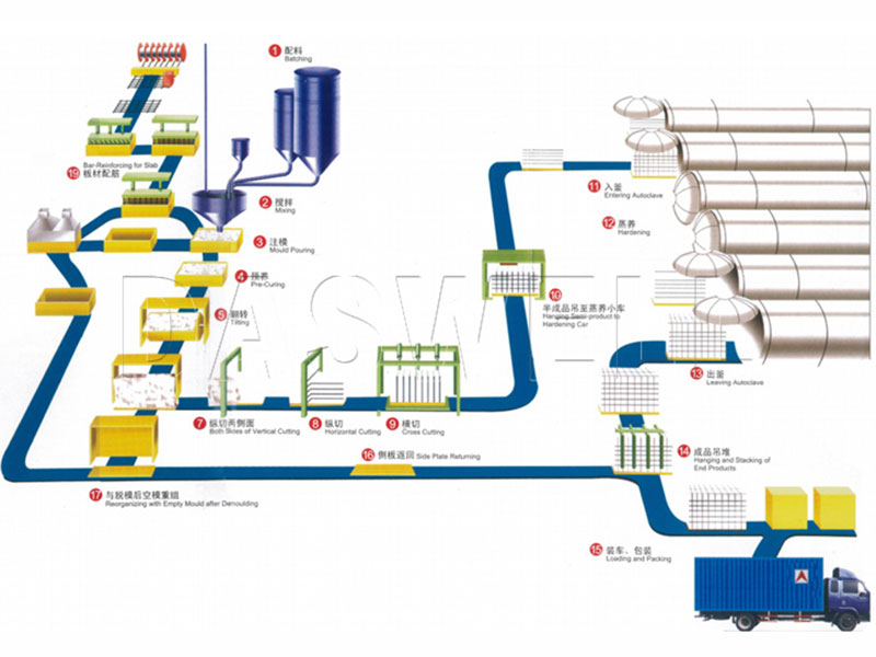 Production Process of AAC Block Making Machine